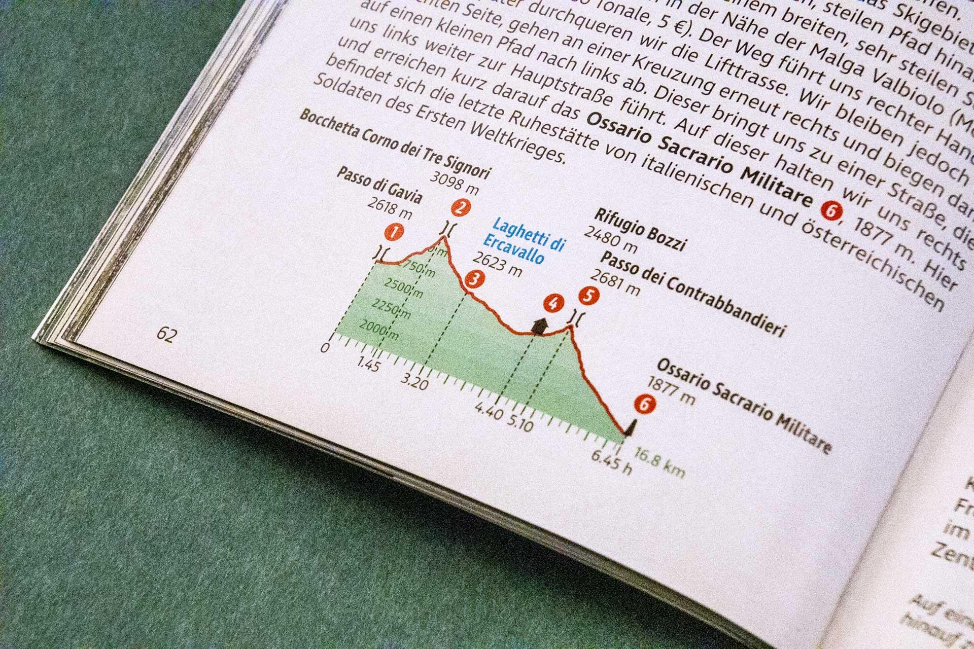 Das Höhenprofil der jeweiligen Tagesetappe im Überblick